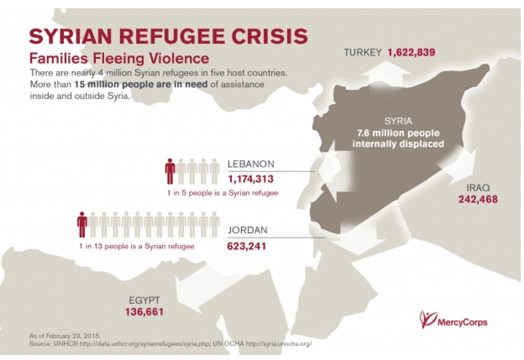 syrian refugee graphic